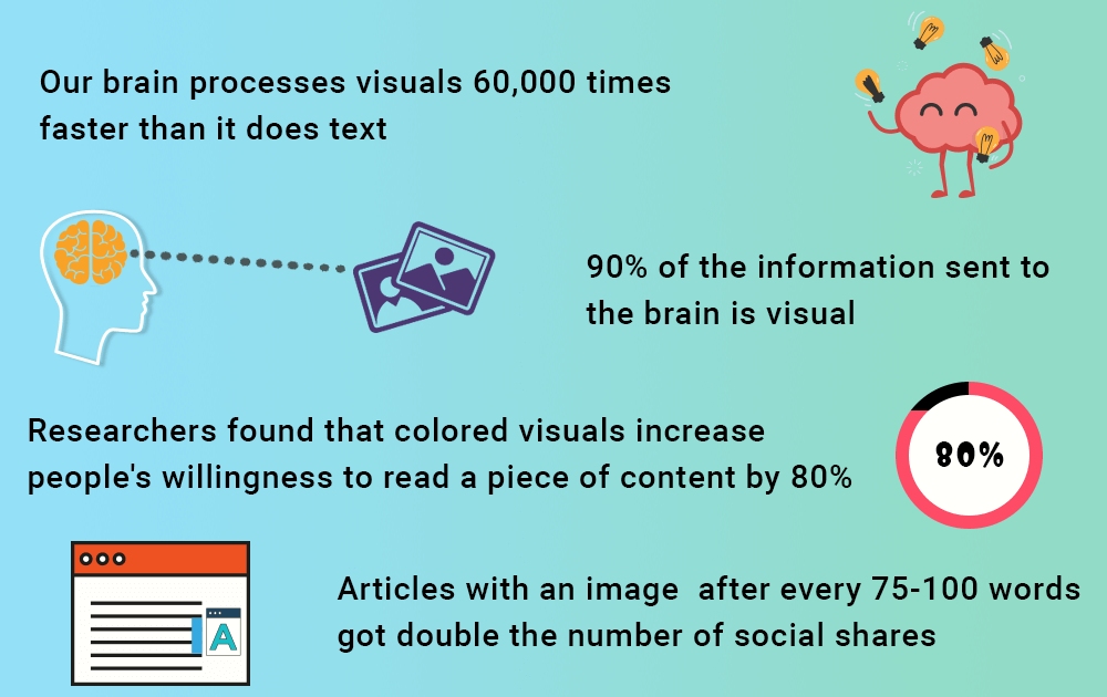 Statistics of Image Usage in Content